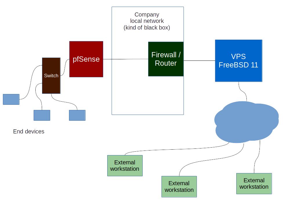 Solved - Simple VPN: need an advice | The FreeBSD Forums